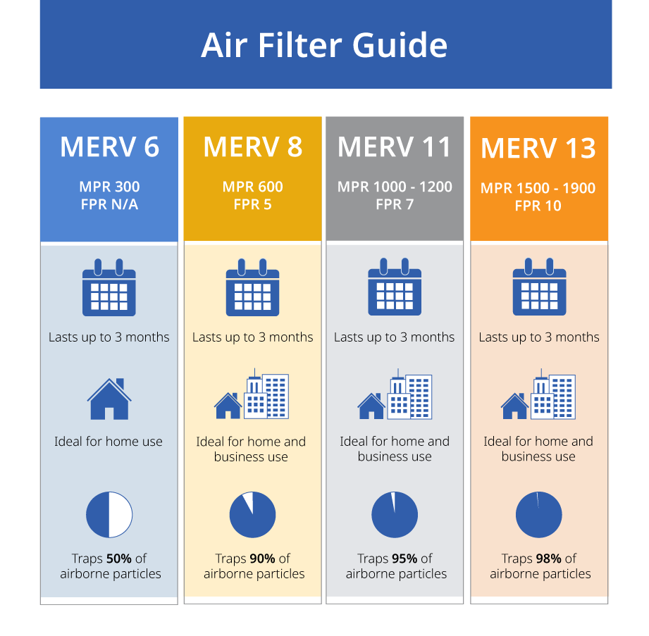 Air Filter MERV rating chart