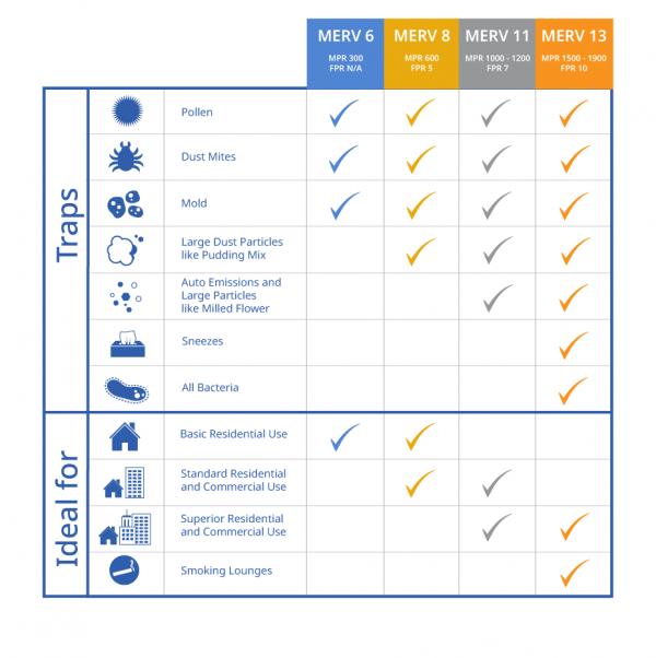 MERV ratings explained