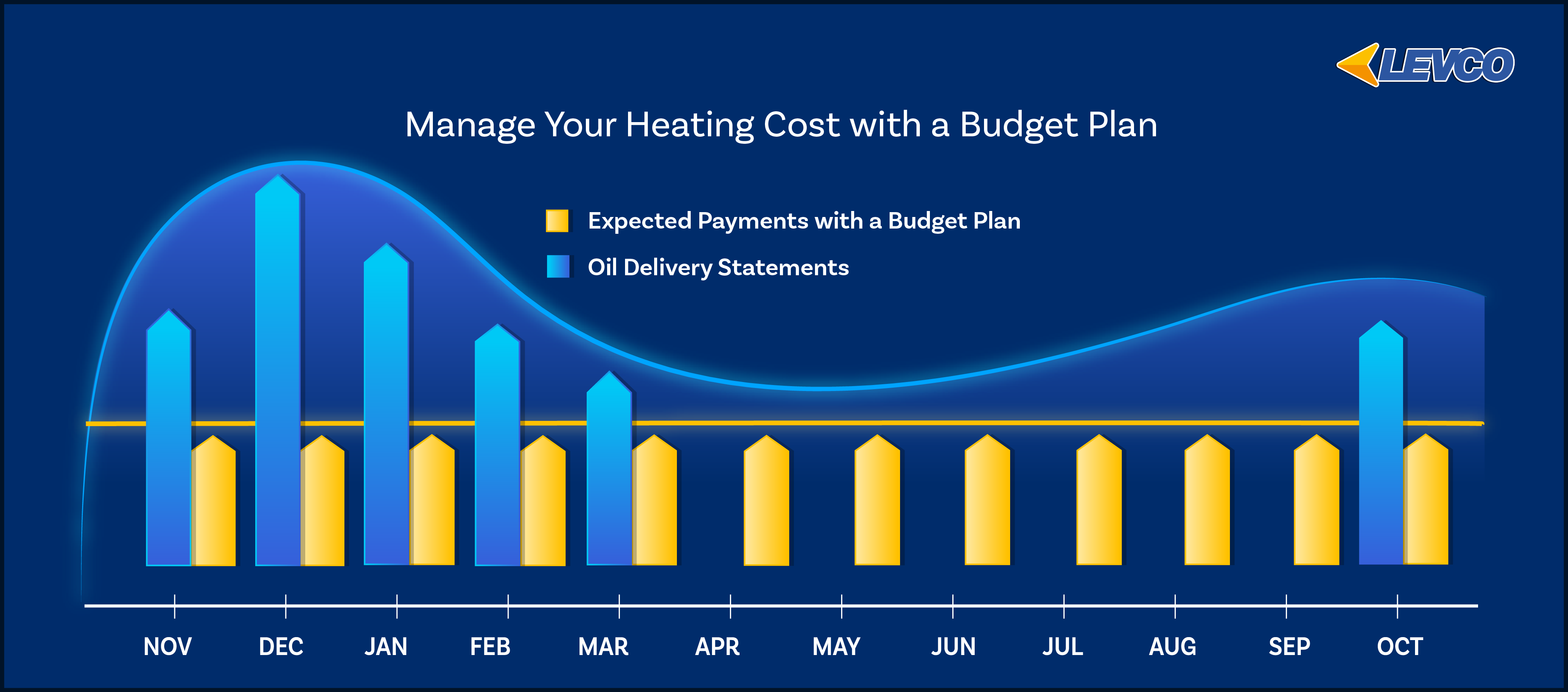 budget plan bar graph