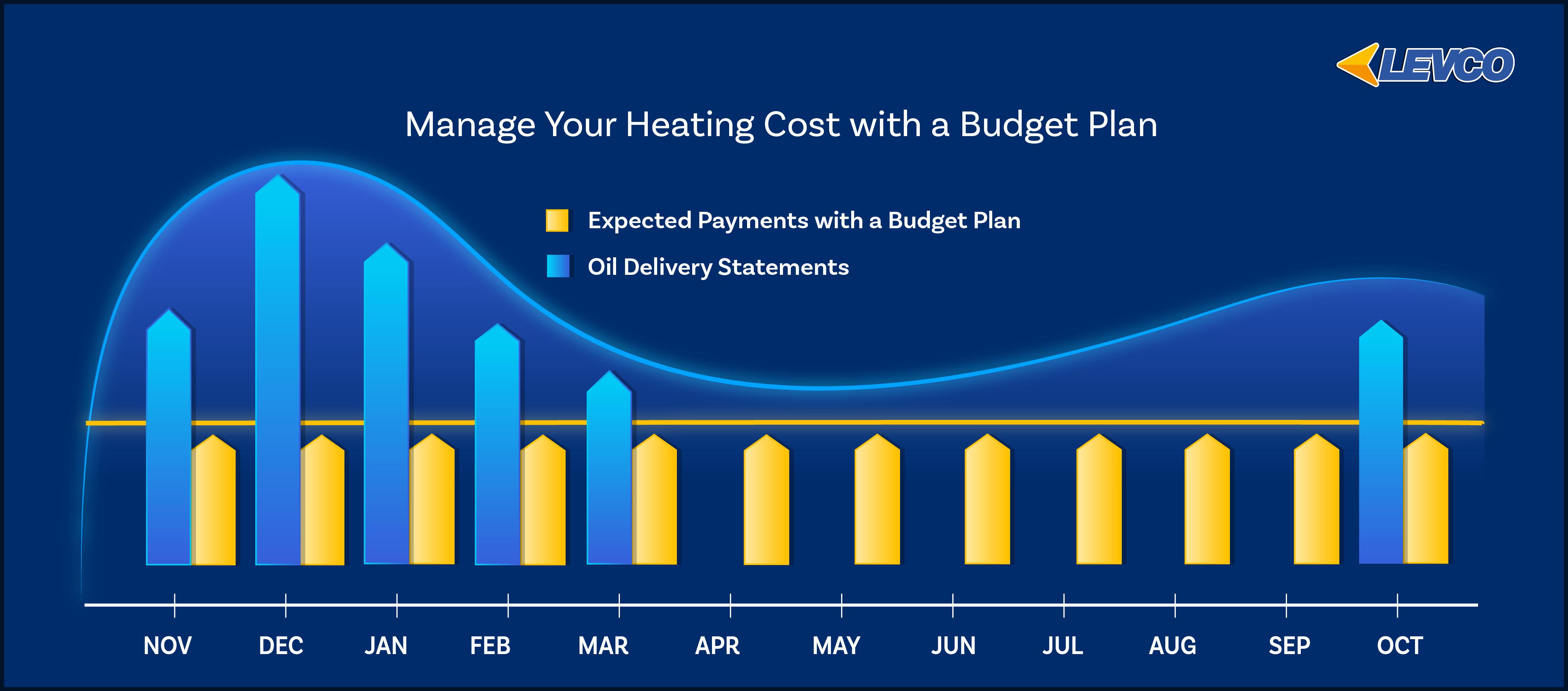 budget plan bar graph
